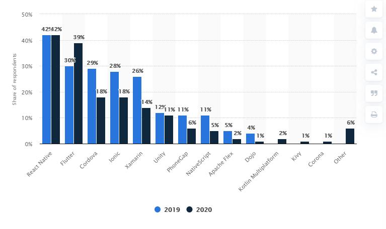 Flutter's share of developers in 2019 & 2020