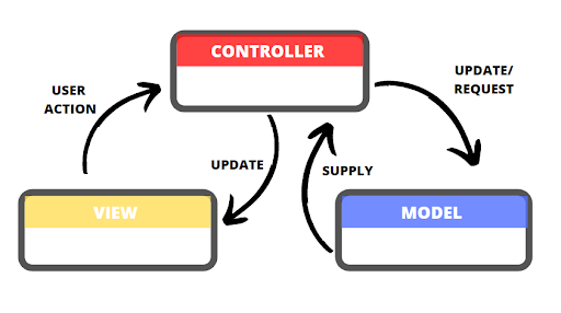 The figure shows Angular's MVC Architecture.