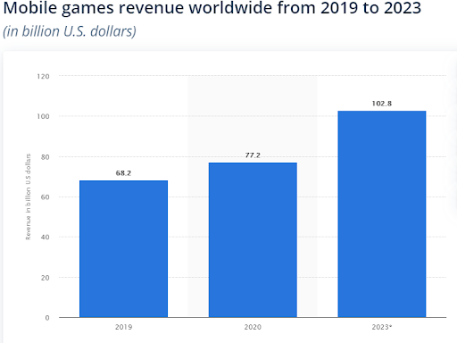 Mobile Game Industry's Revenue - 2019 to 2023